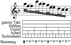 punktierungen musik ausdruck